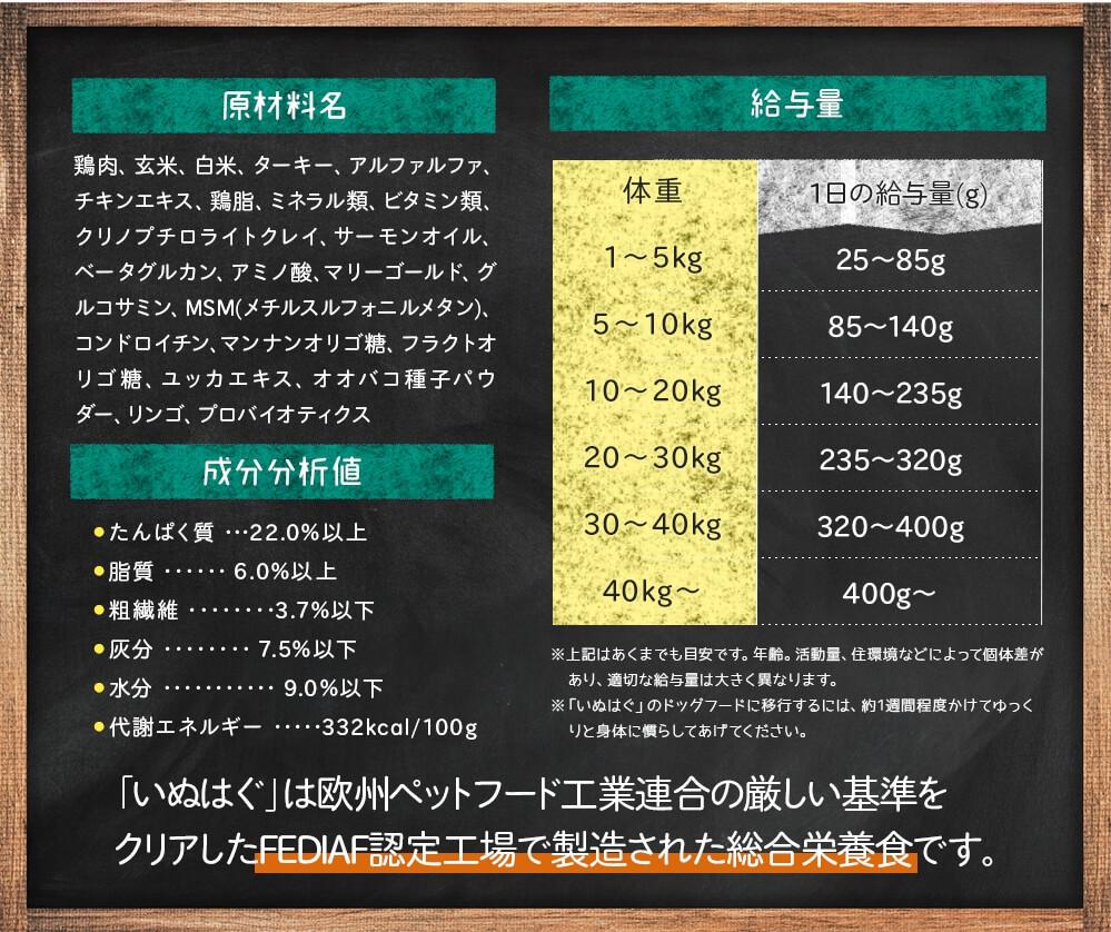 乳酸菌とオリゴ糖入り!いぬはぐドッグフードの原材料や特徴